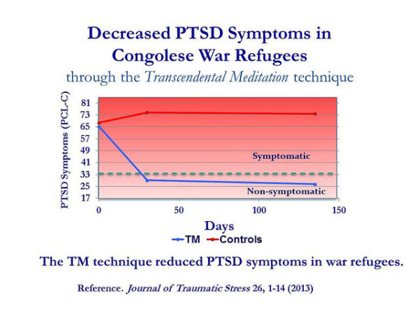 PTSD symptoms in African refugees drop after 30 days of practicing Transcendental Meditation.